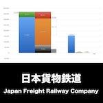 日本貨物鉄道_EYE_グラフ