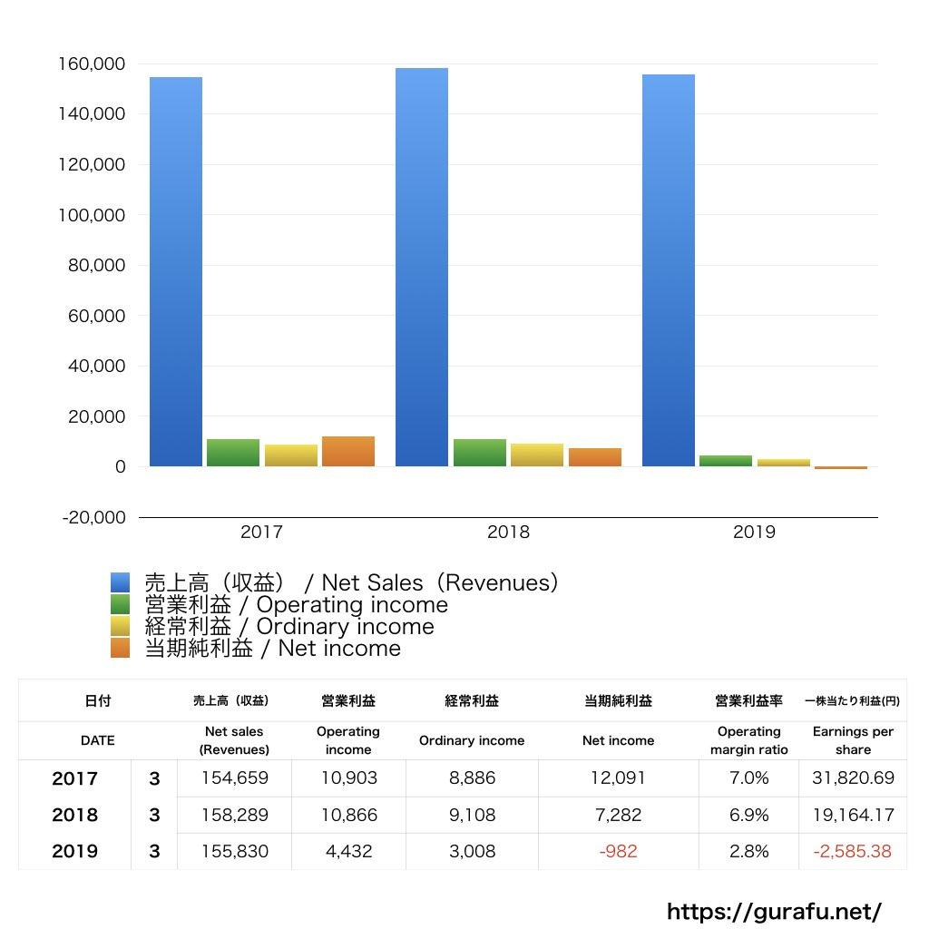 日本貨物鉄道_PL_損益計算書_グラフ