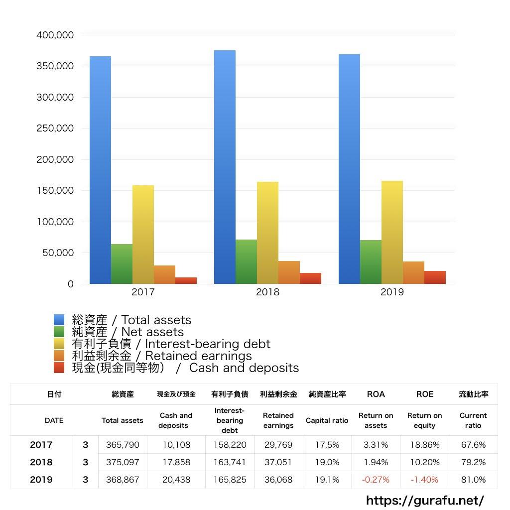 日本貨物鉄道_BS_バランスシート_グラフ
