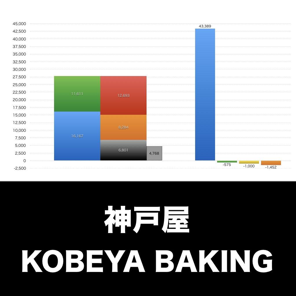 神戸屋_EYE_グラフ