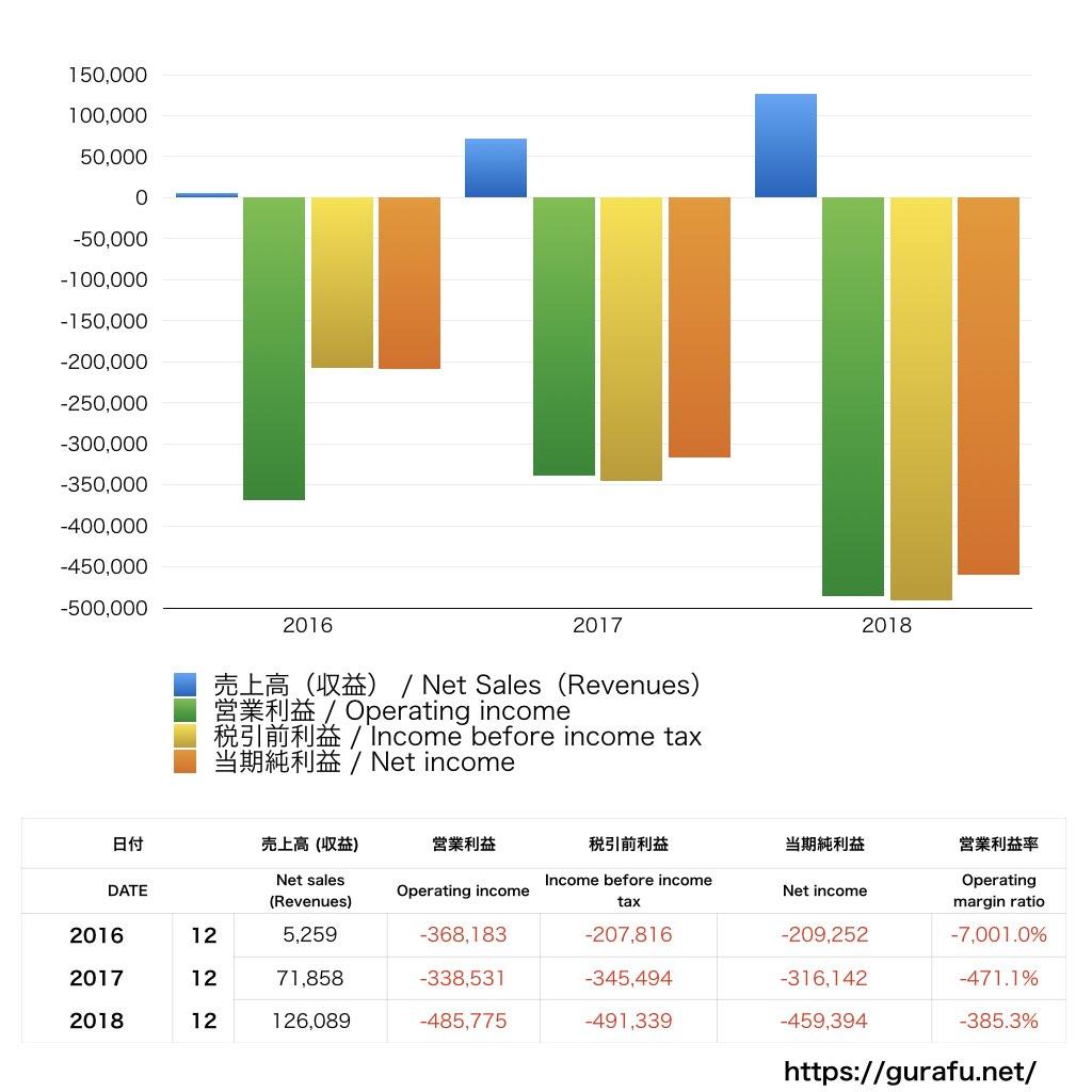 500.com_PL_損益計算書_グラフ
