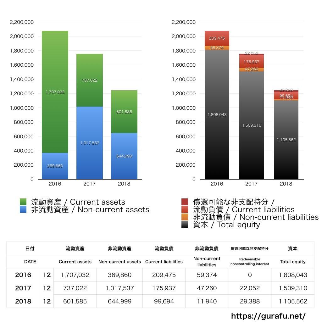 500.com_BS_バランスシート_グラフ