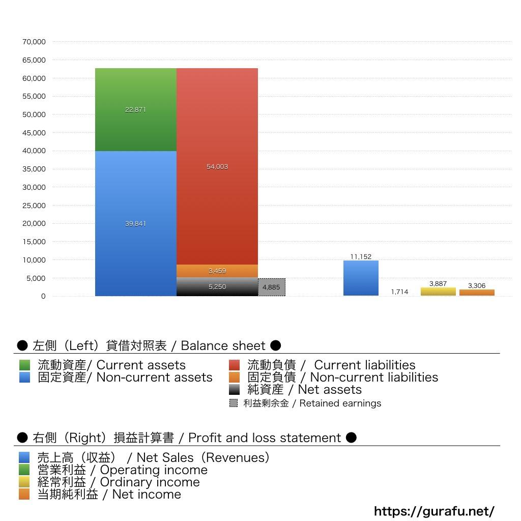 すき家本部_BS_PL_比較グラフ