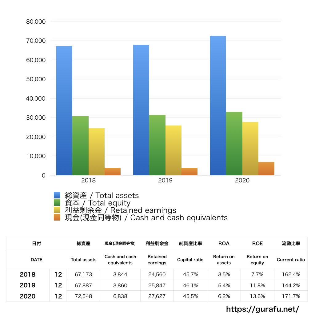 Abbott Laboratories_BS_バランスシート_グラフ