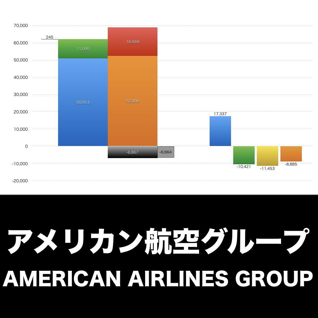 American Airlines_EYE_グラフ