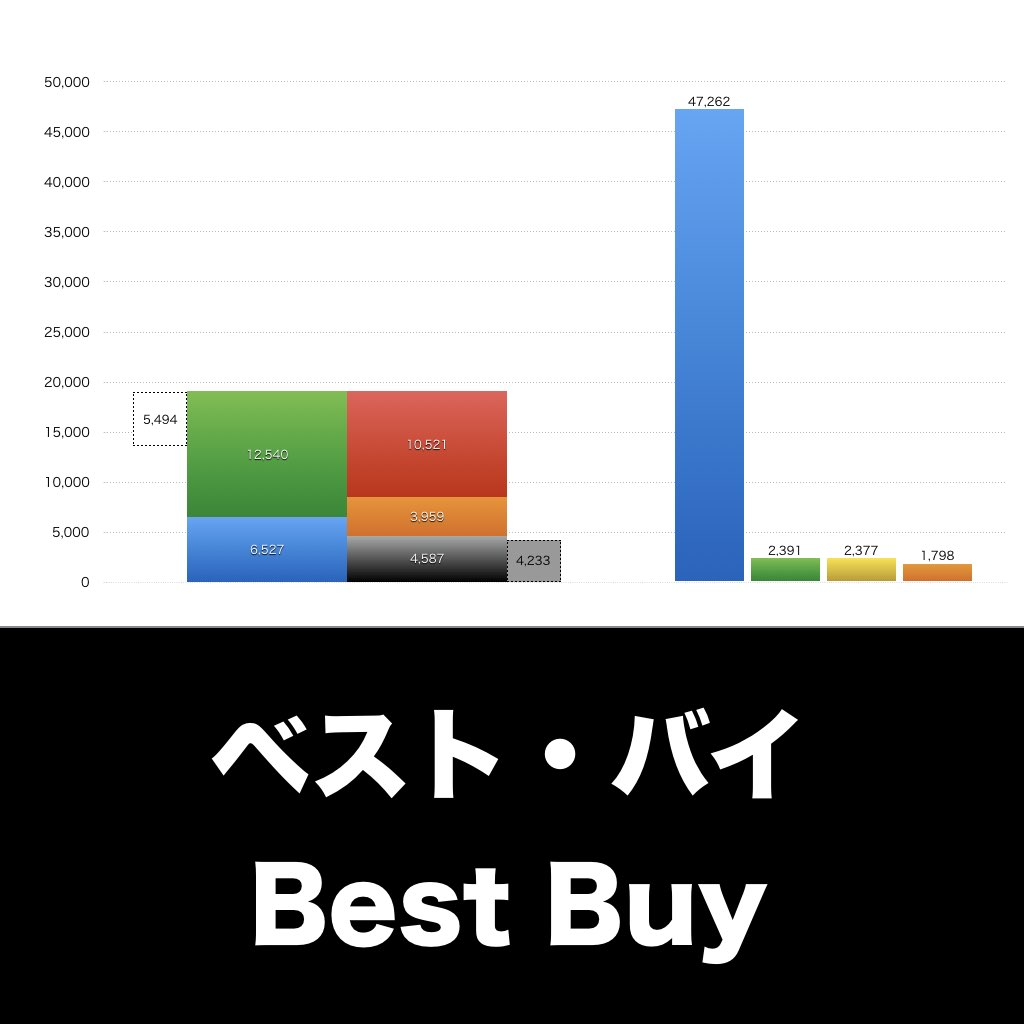 Best Buy_EYE_グラフ