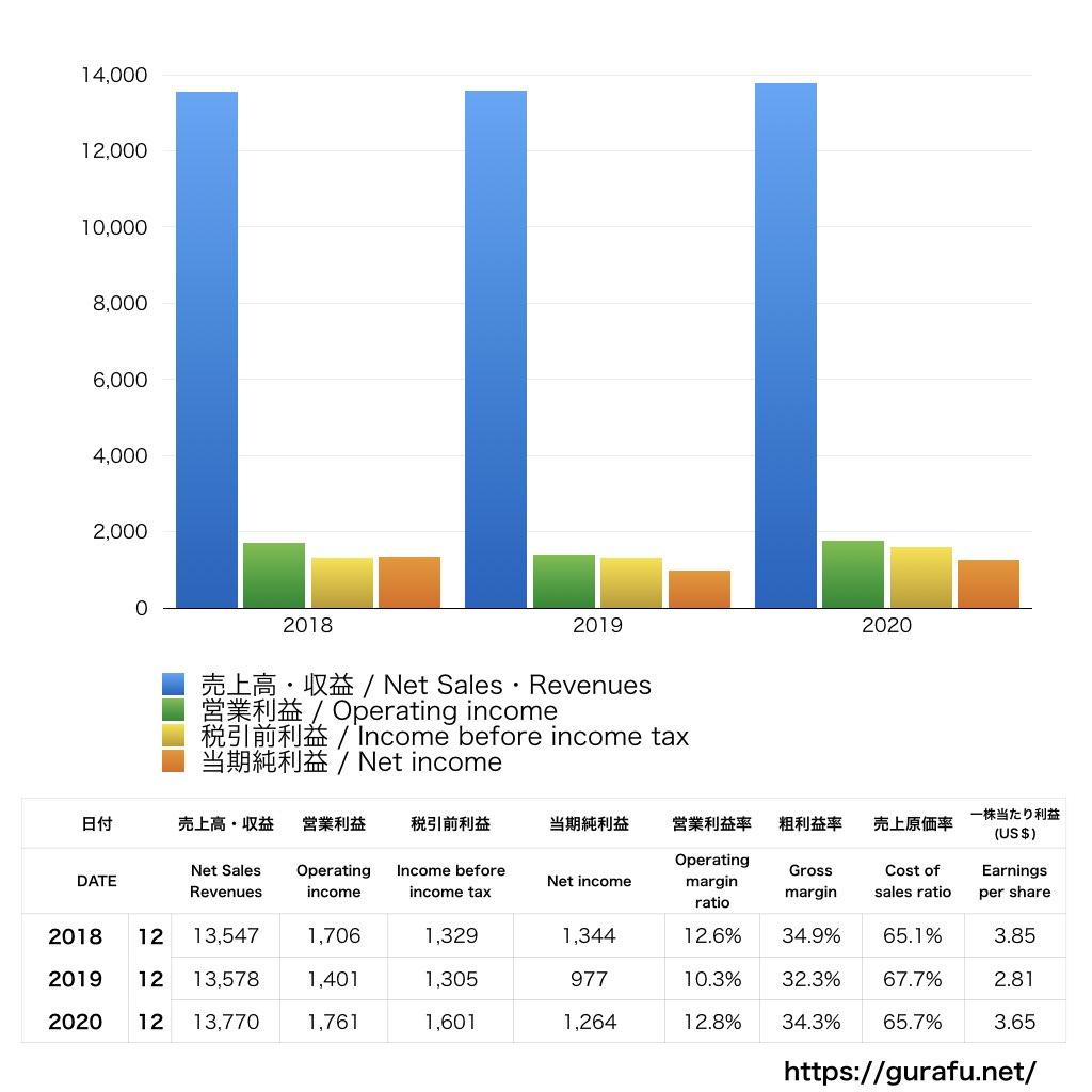 Kellogg_PL_損益計算書_グラフ