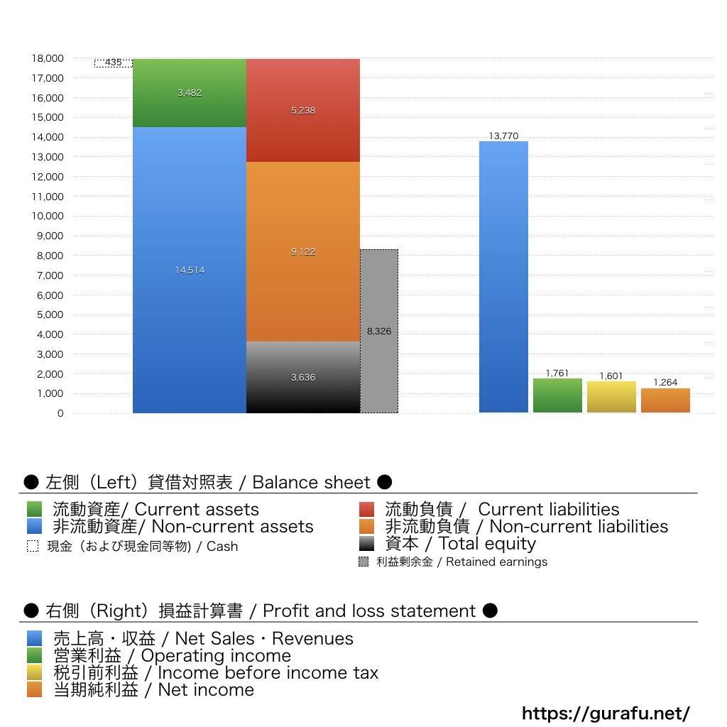 Kellogg_BS_PL_比較グラフ
