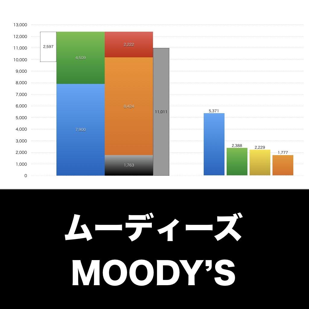 MOODY'S_EYE_グラフ