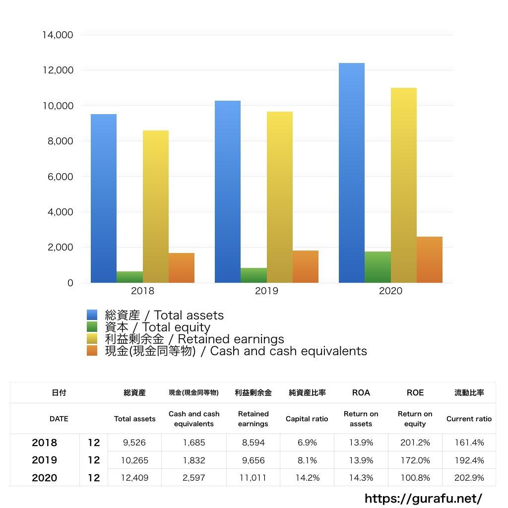 MOODY'S_BS_バランスシート_グラフ