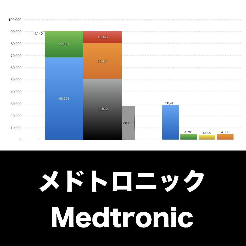 Medtronic_EYE_グラフ