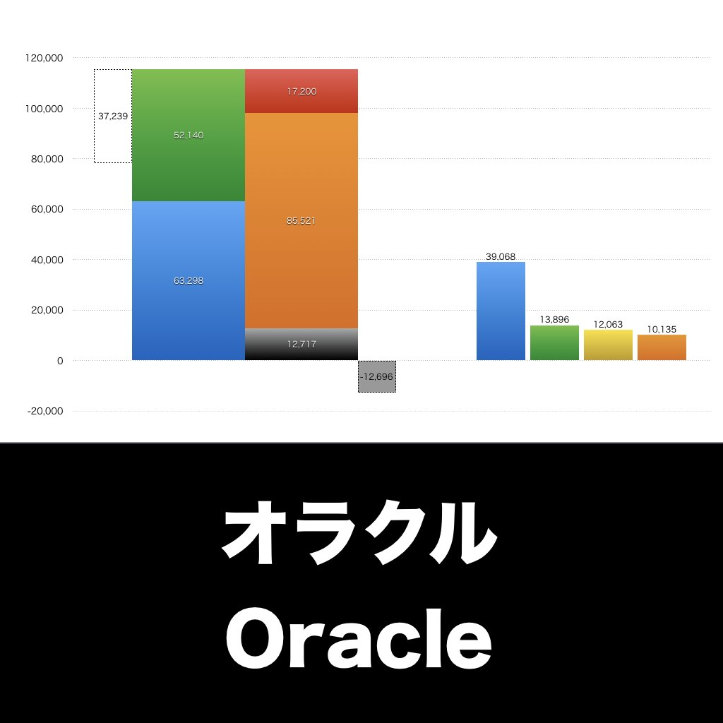 Oracle_EYE_グラフ