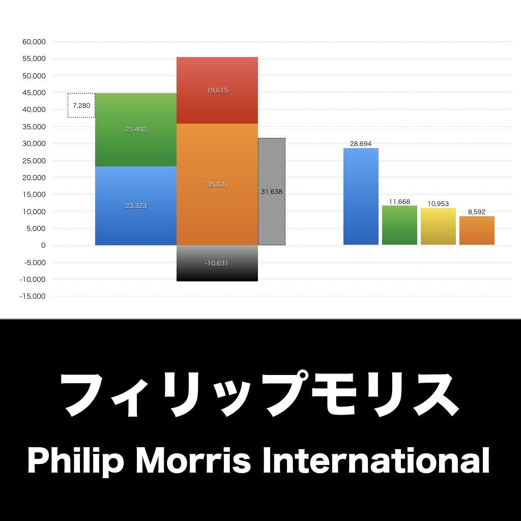 Philip Morris_EYE_グラフ