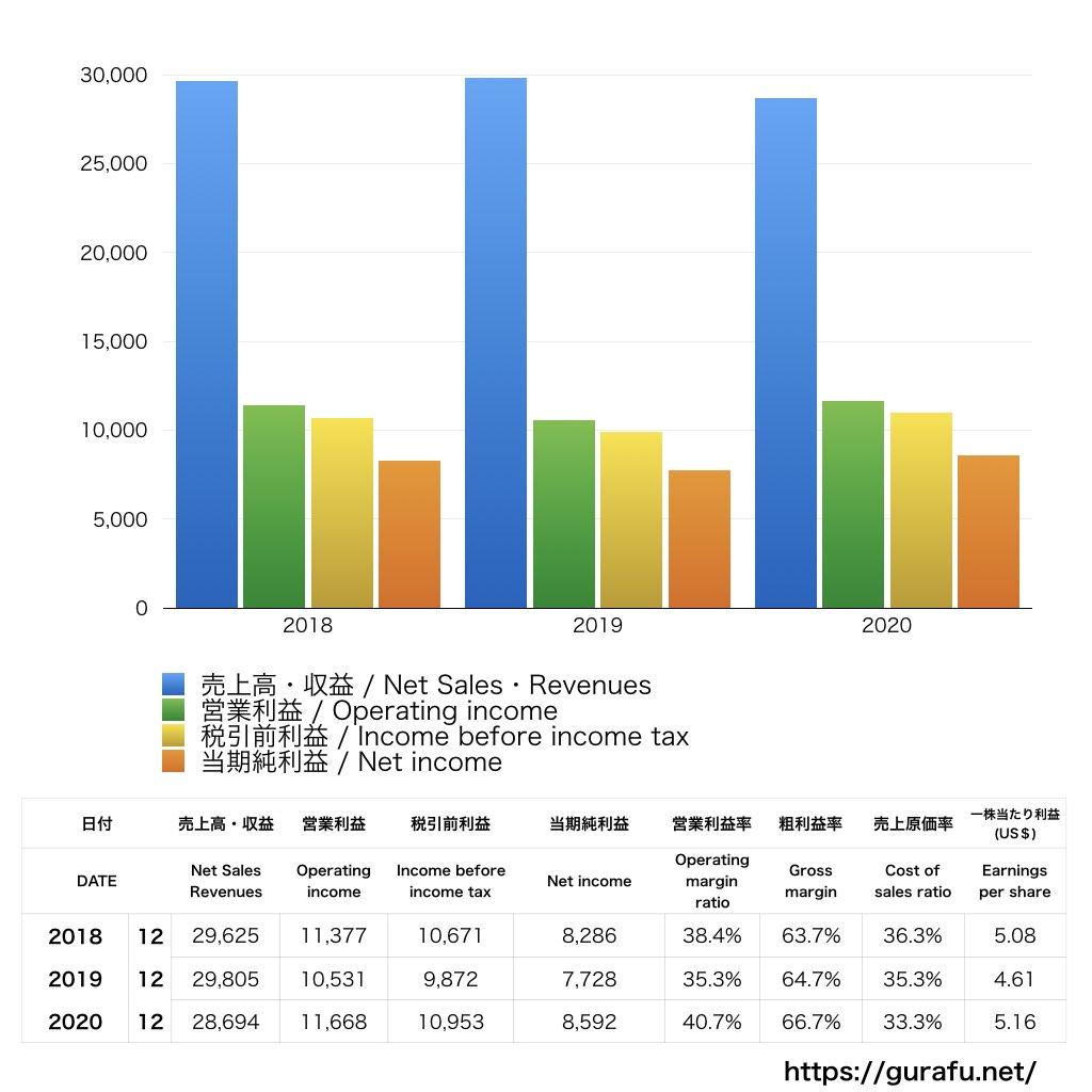 Philip Morris_PL_損益計算書_グラフ