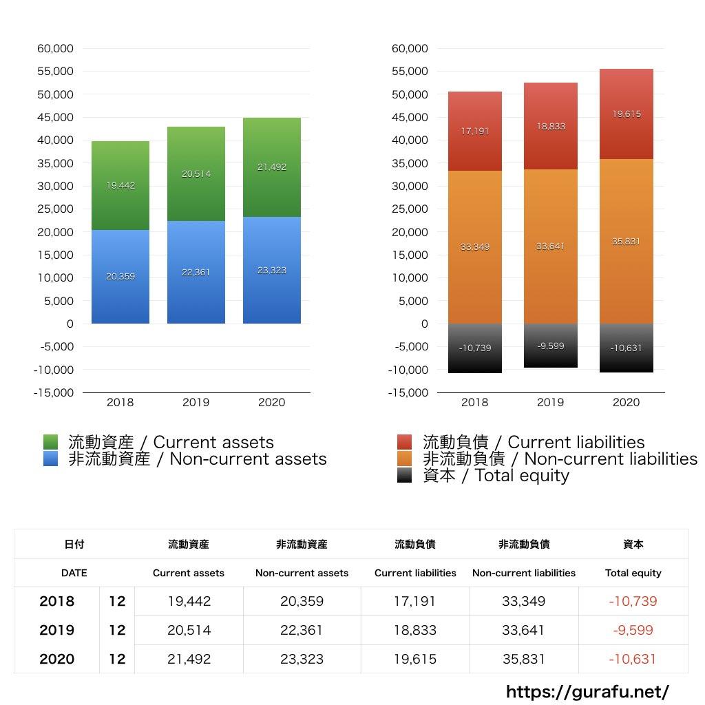 Philip Morris_BS_バランスシート_グラフ
