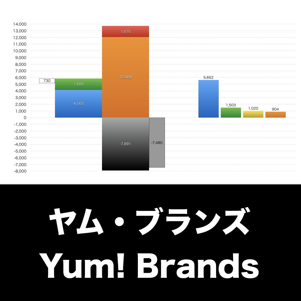 Yum! Brands_EYE_グラフ