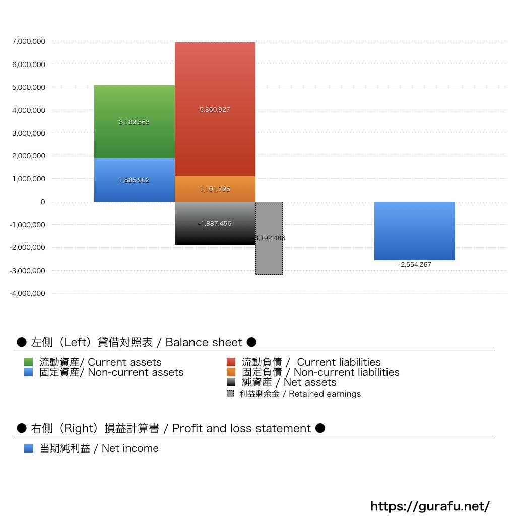 ゼニア・ジャパン_BS_PL_比較グラフ