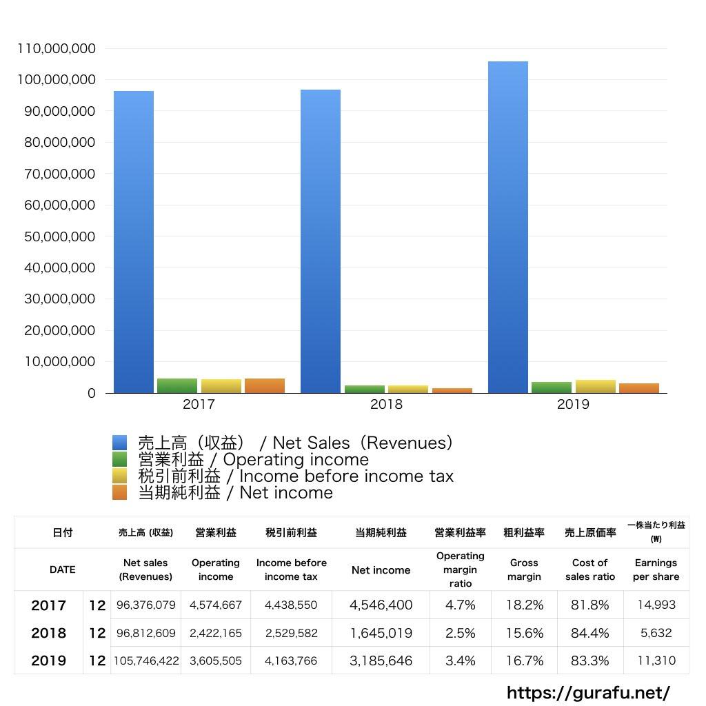 現代自動車_PL_損益計算書_グラフ