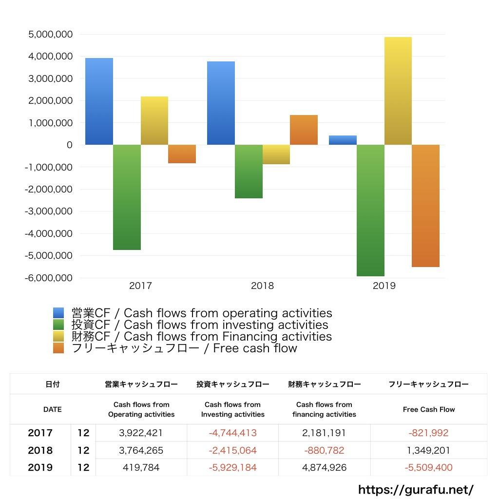 現代自動車_CF_キャッシュフロー計算書_グラフ