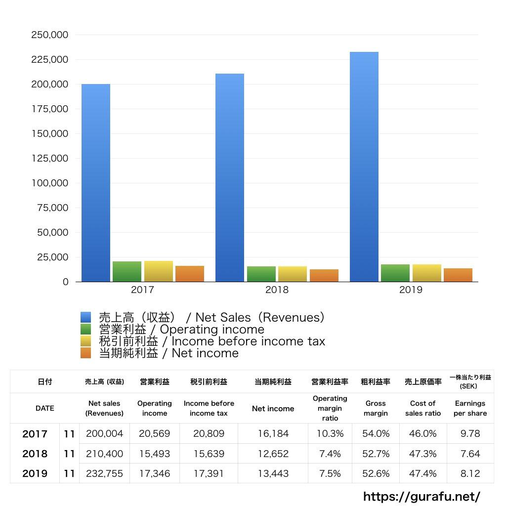 H&M_PL_損益計算書_グラフ
