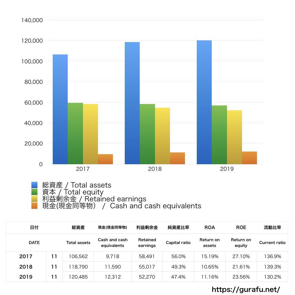 H&M_BS_バランスシート_グラフ