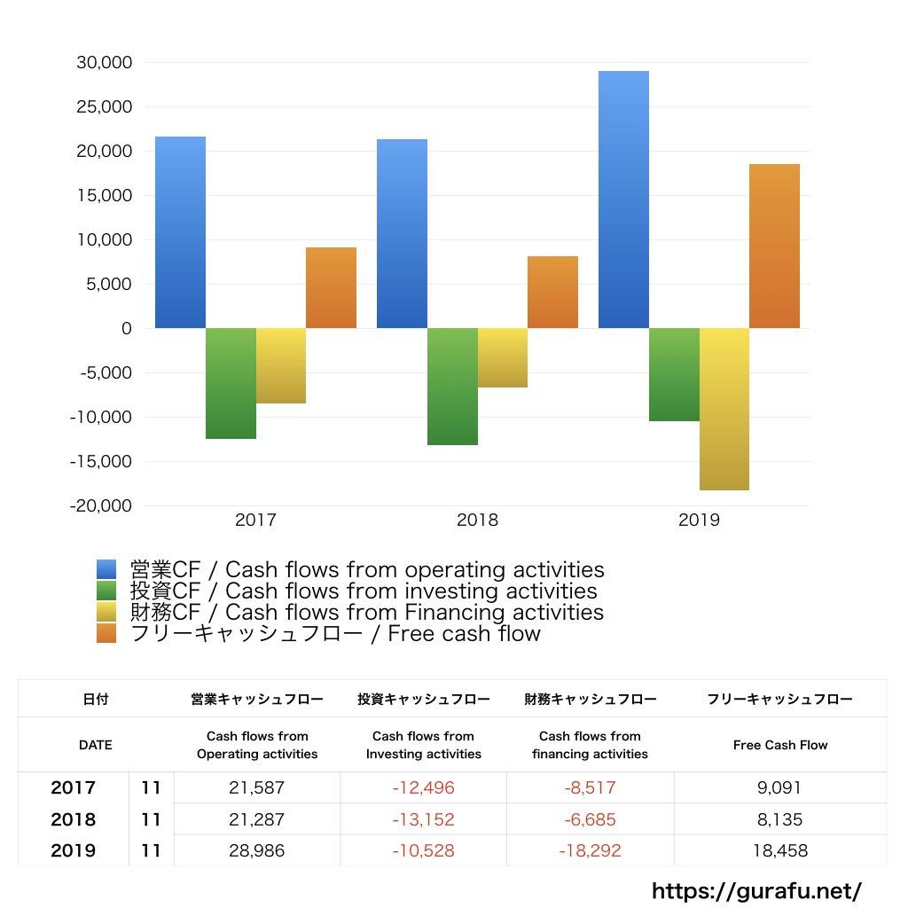 H&M_CF_キャッシュフロー計算書_グラフ