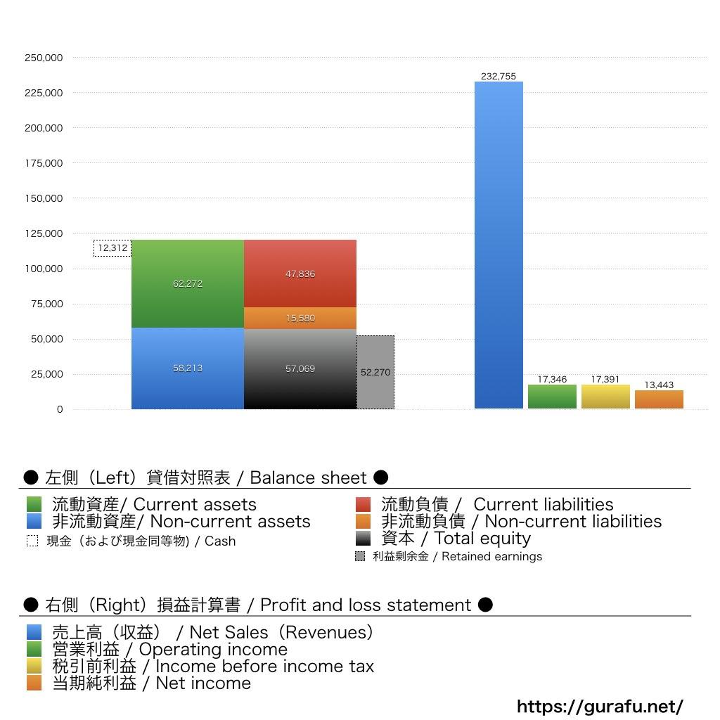 H&M_BS_PL_比較グラフ