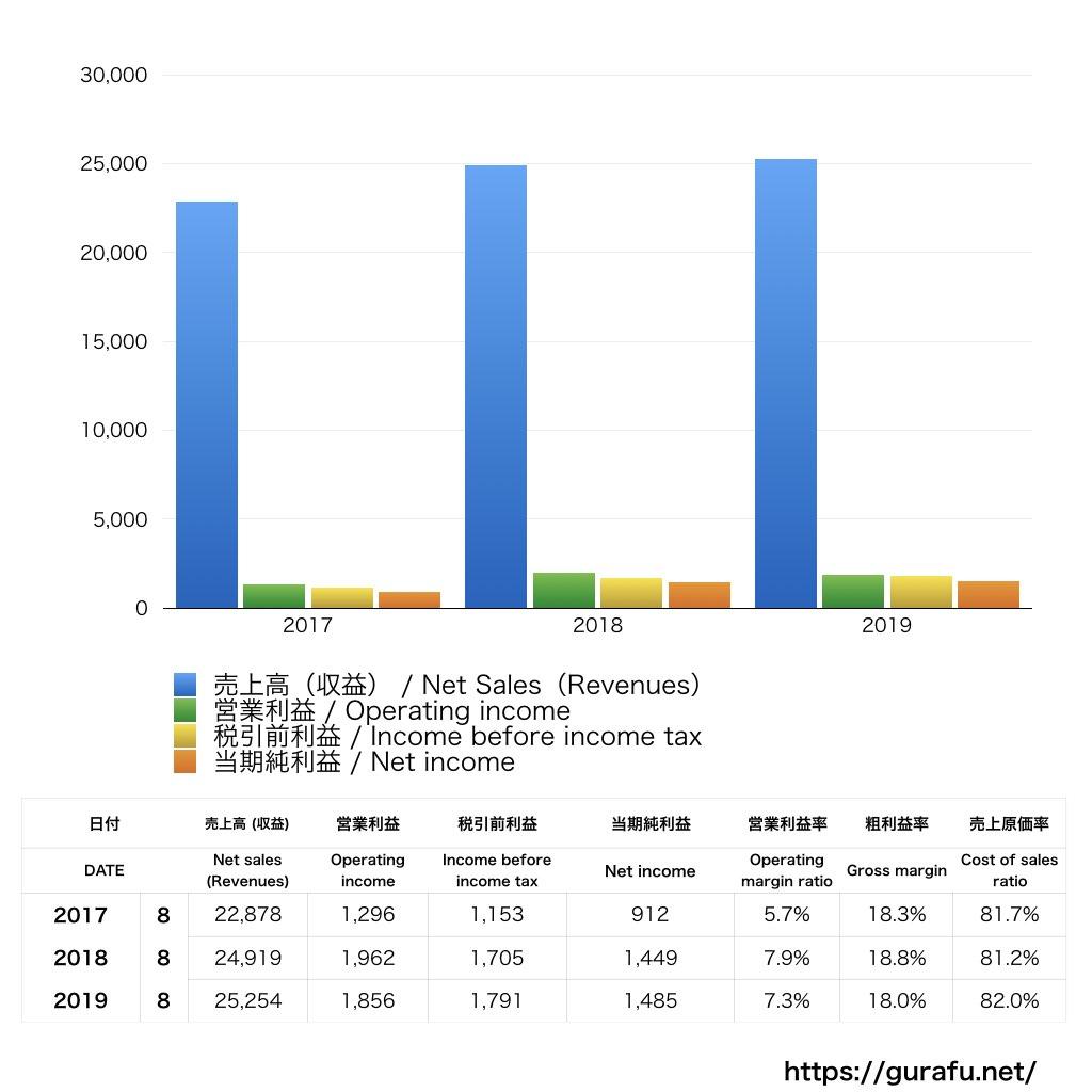 IKEA Group_PL_損益計算書_グラフ