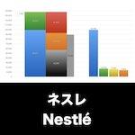 Nestlé_EYE_グラフ