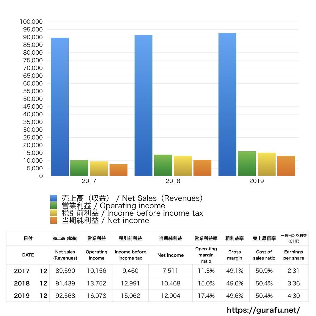 Nestlé_PL_損益計算書_グラフ
