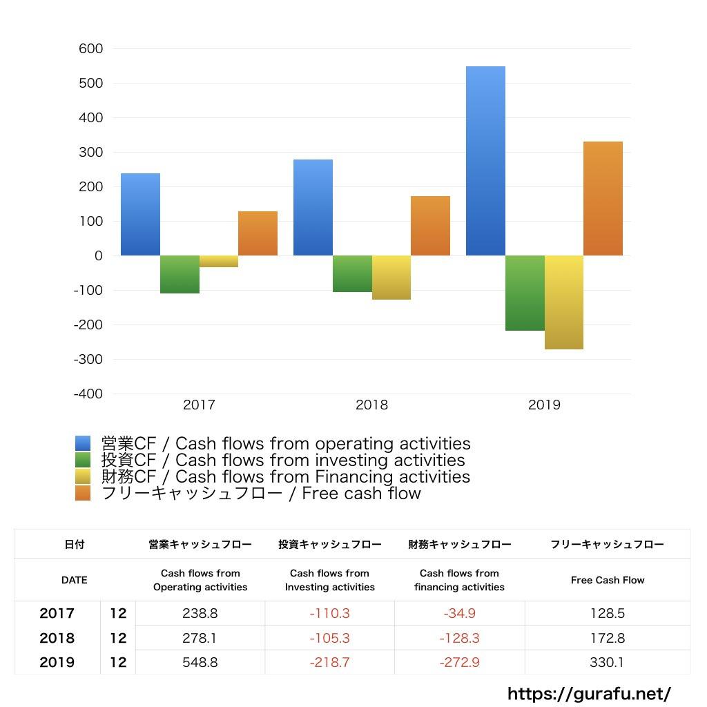 PUMA_CF_キャッシュフロー計算書_グラフ