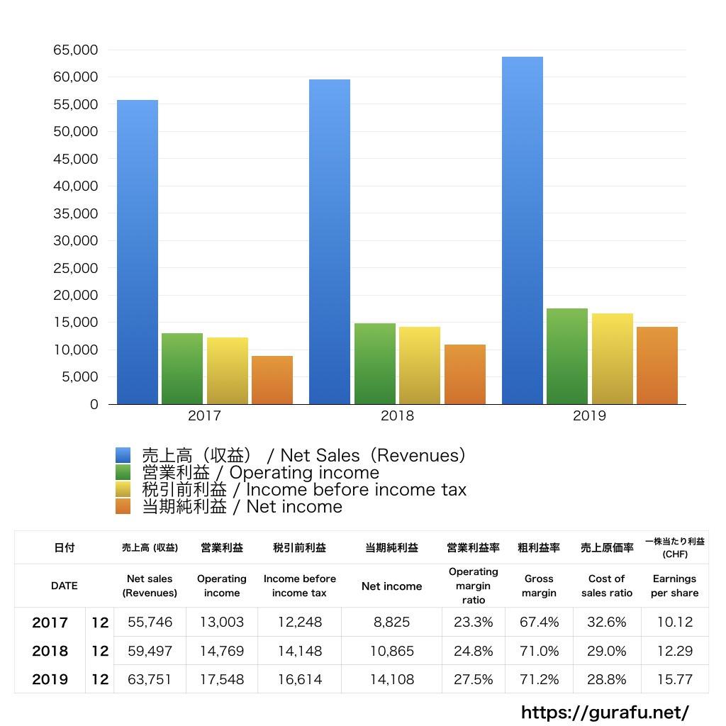 Roche_PL_損益計算書_グラフ