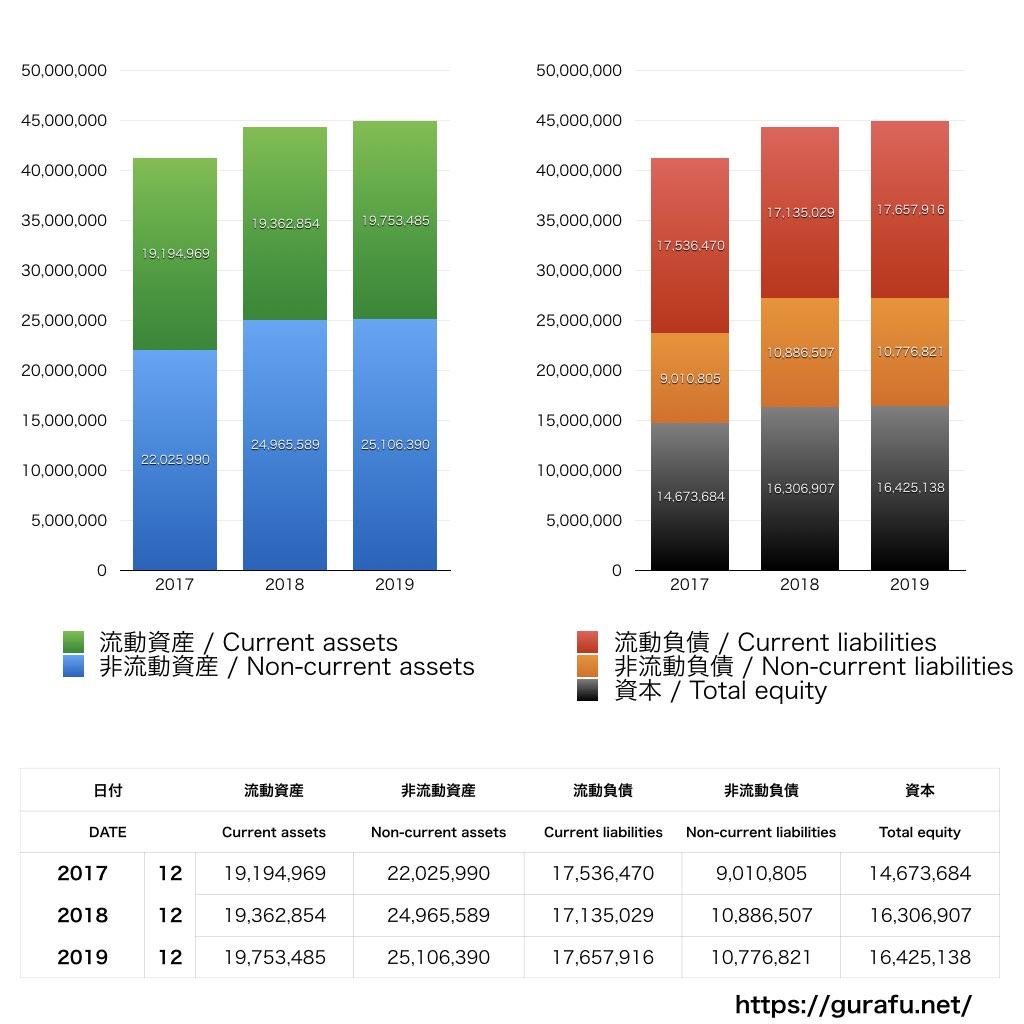 LGエレクトロニクス_BS_バランスシート_グラフ