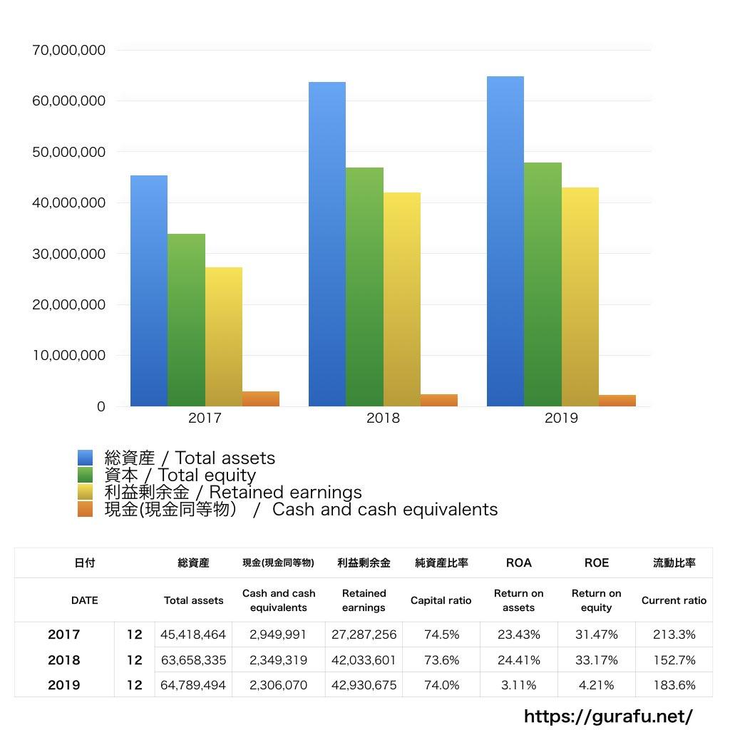 SKハイニックス_BS_バランスシート_グラフ