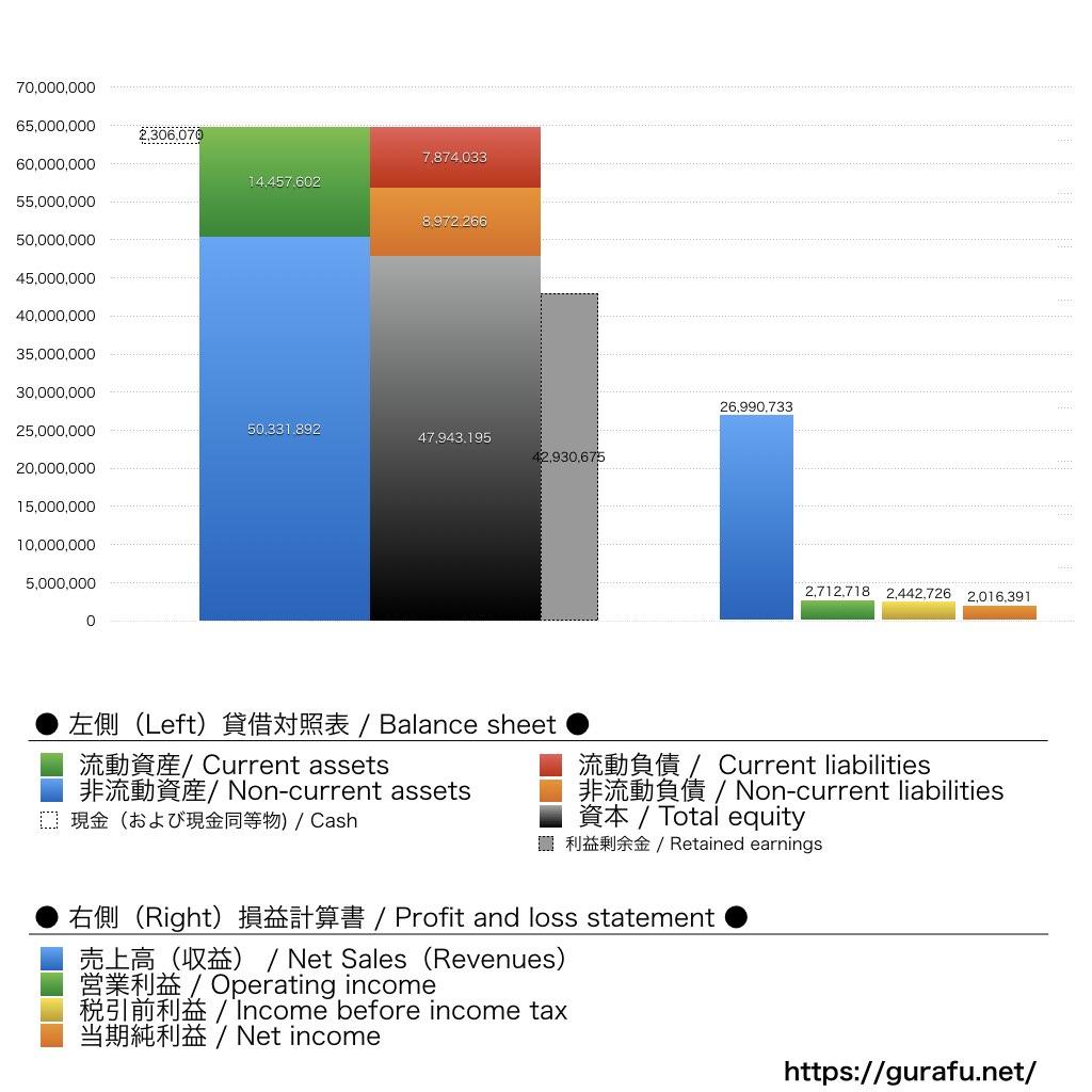 SKハイニックス_BS_PL_比較グラフ
