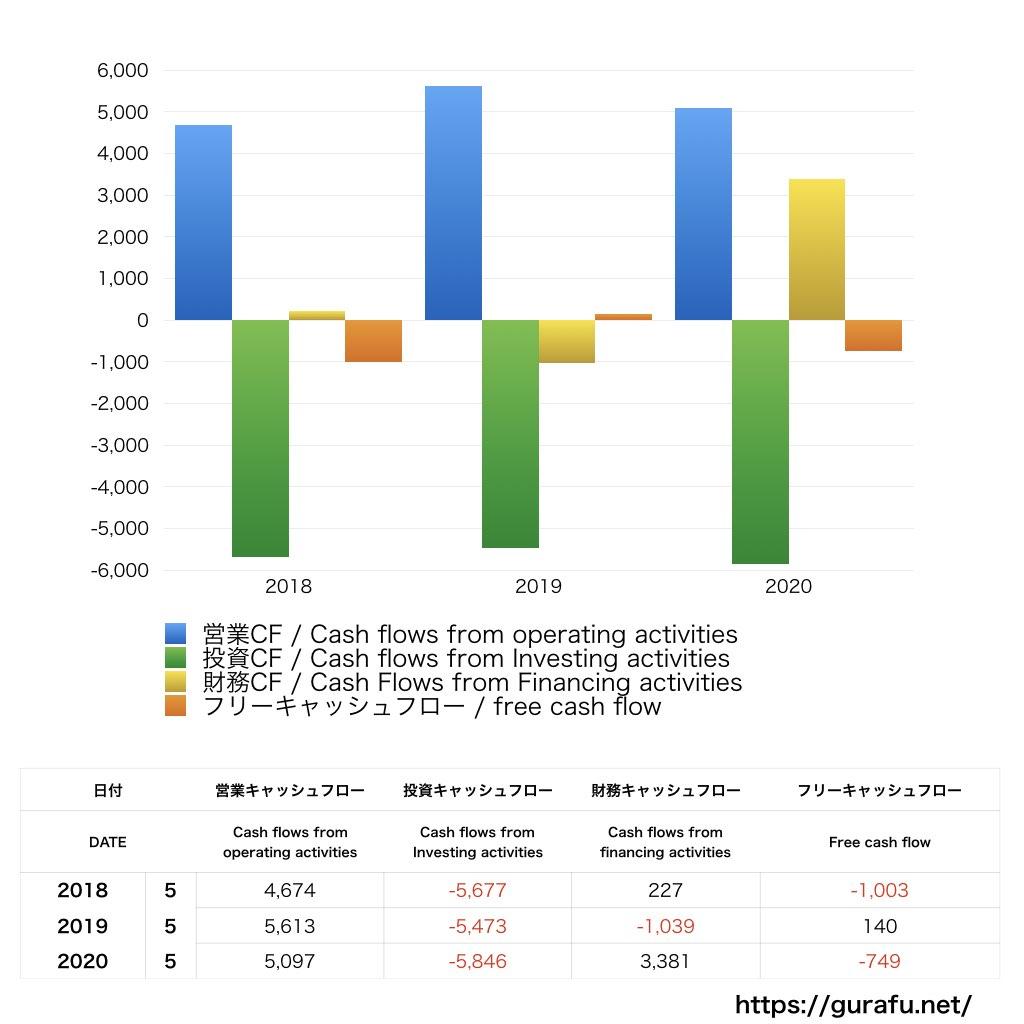 FedEx_CF_キャッシュフロー計算書_グラフ