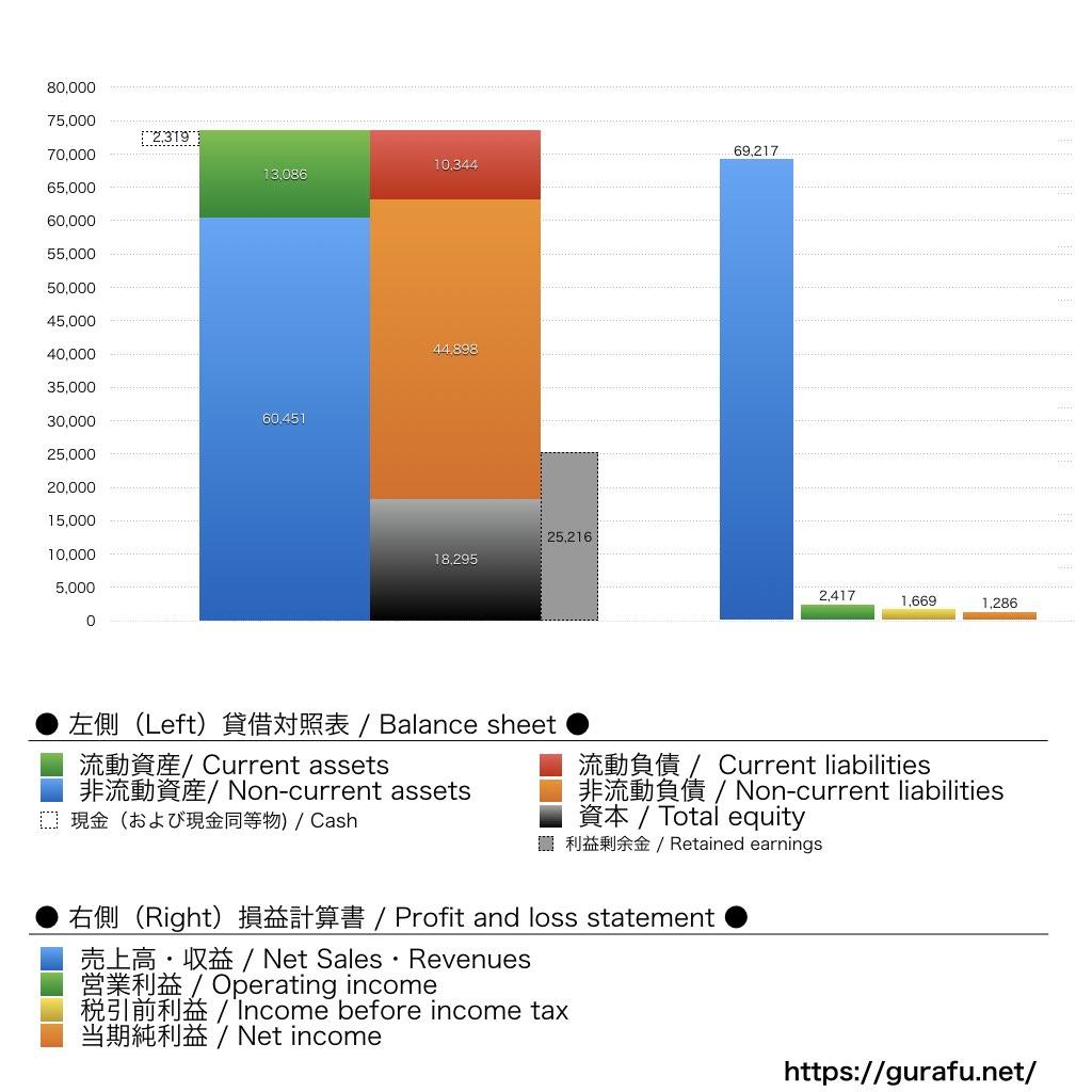 FedEx_BS_PL_比較グラフ
