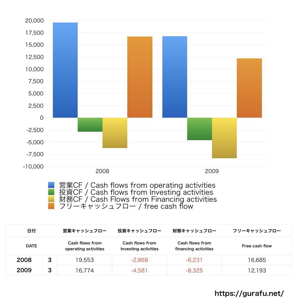 ユニバーサルスタジオジャパン_CF_キャッシュフロー計算書_グラフ