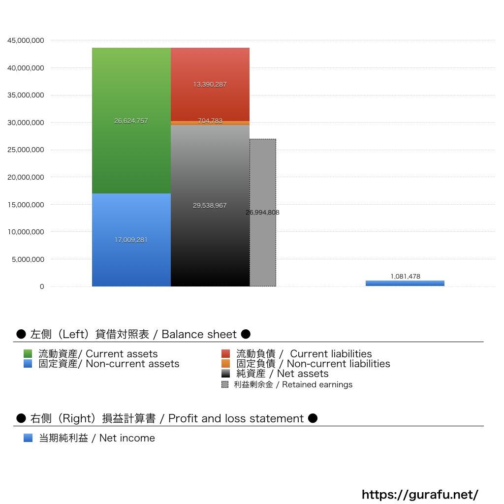 アニメイト_BS_PL_比較グラフ