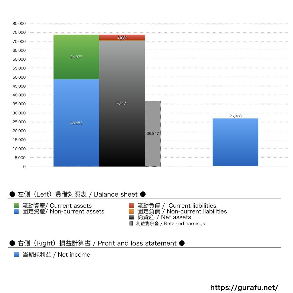メルク_BS_PL_比較グラフ