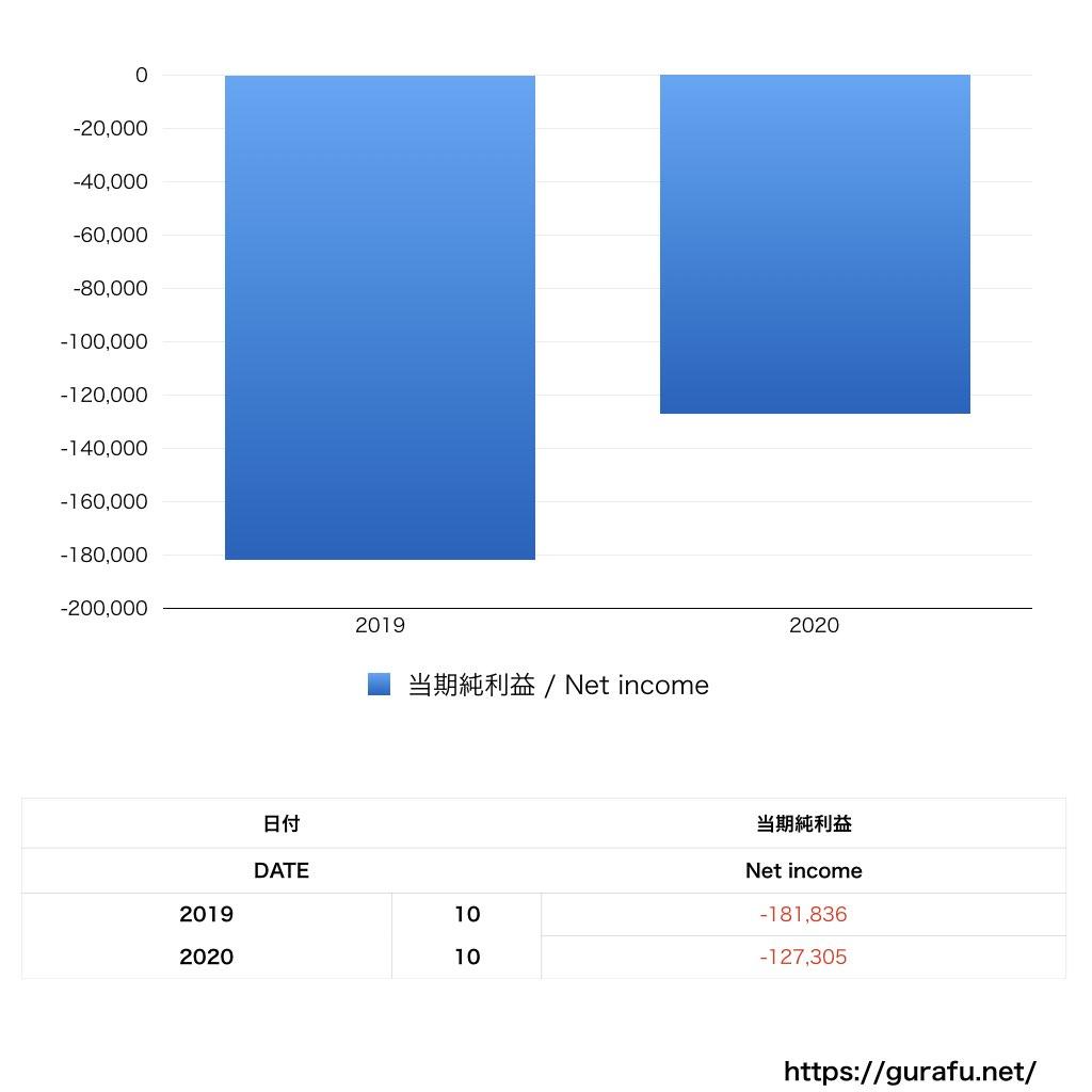 ルームクリップ_PL_損益計算書_グラフ