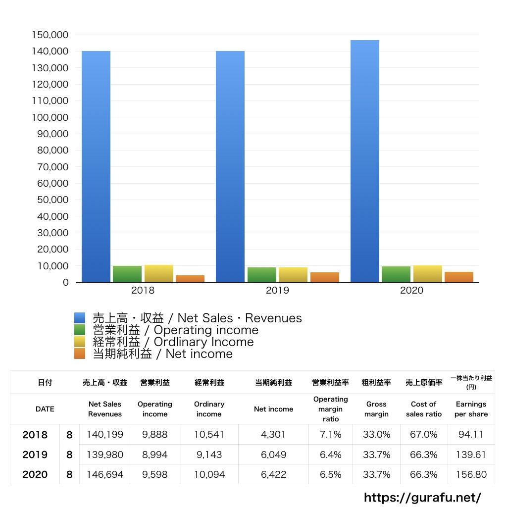 島忠_PL_損益計算書_グラフ