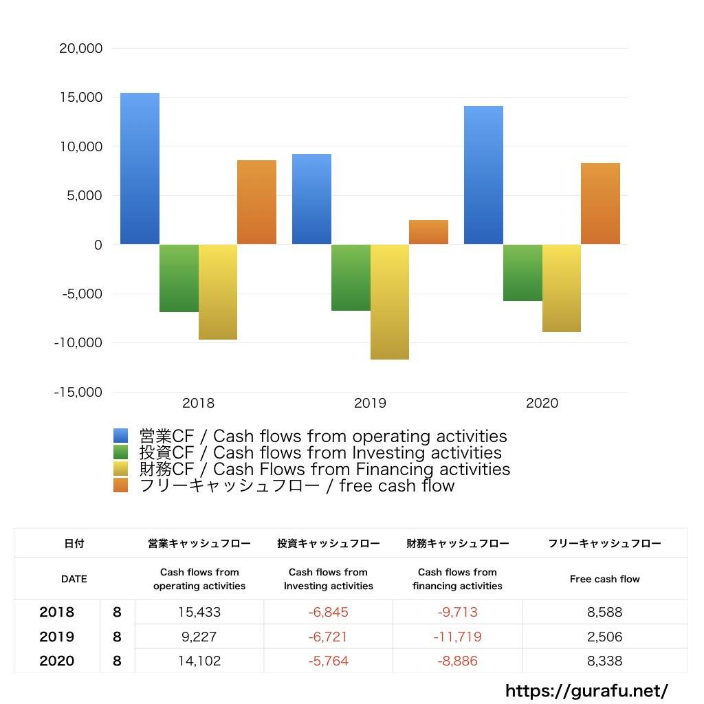 島忠_CF_キャッシュフロー計算書_グラフ