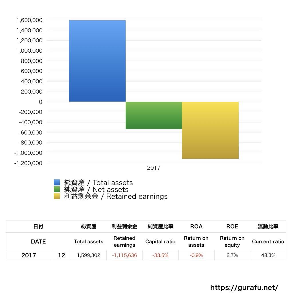 日本サブウェイ_BS_バランスシート_グラフ