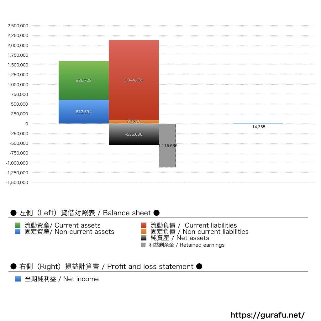 日本サブウェイ_BS_PL_比較グラフ