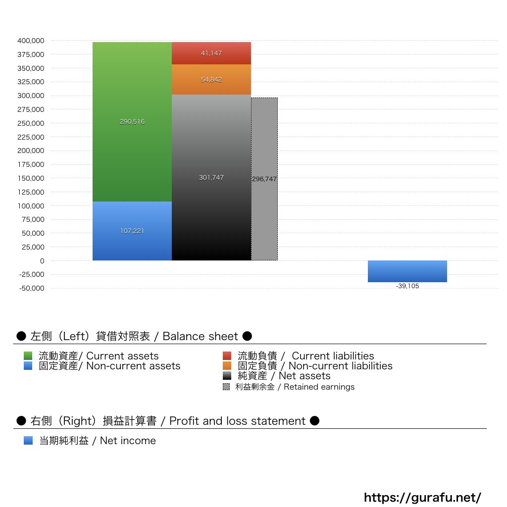 BANDEL_BS_PL_比較グラフ