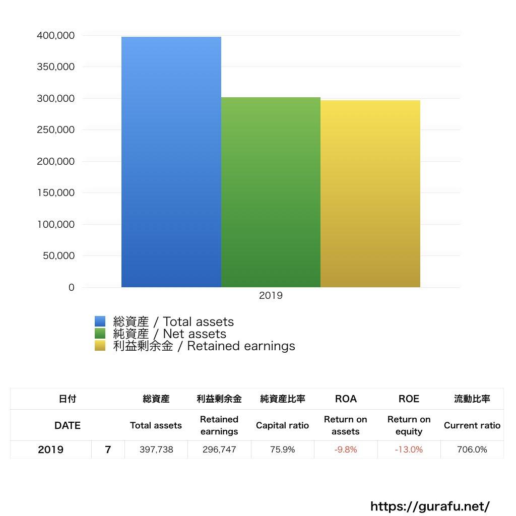 BANDEL_BS_バランスシート_グラフ