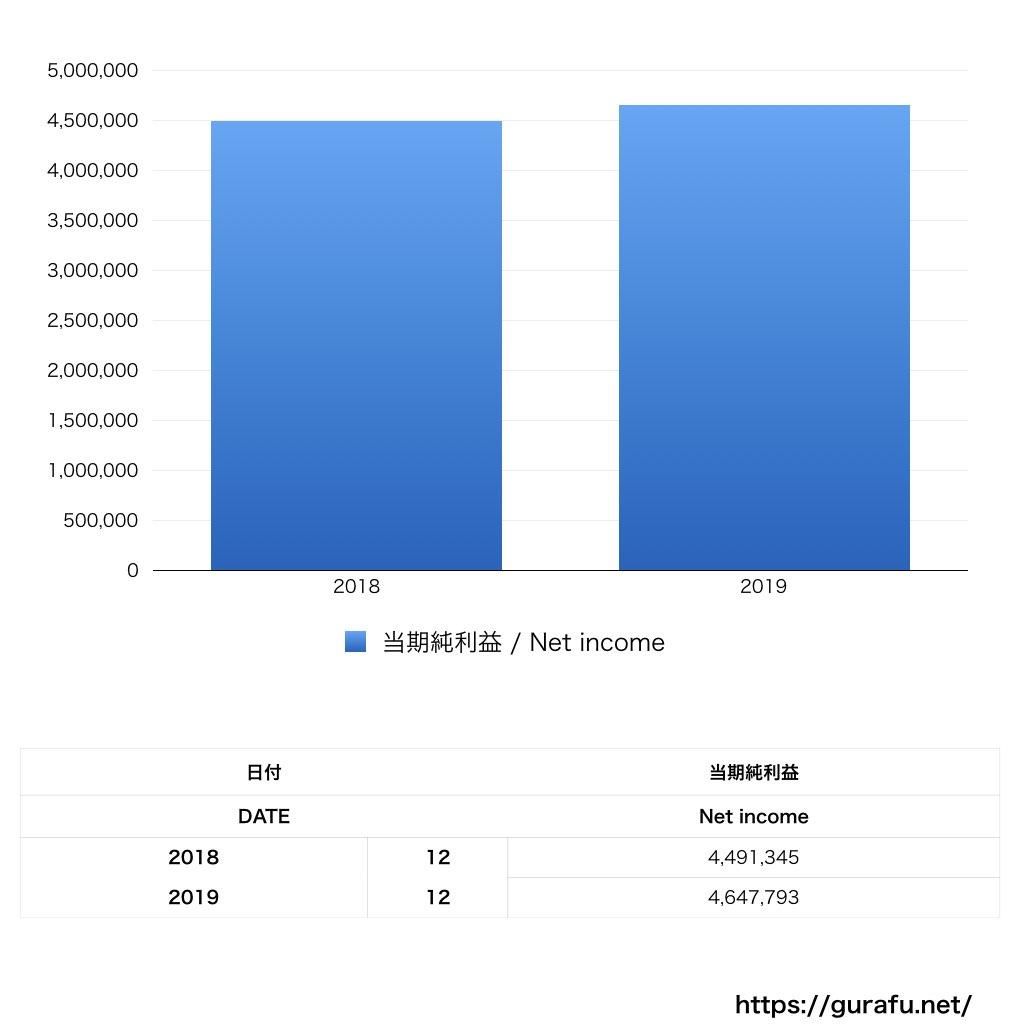 ケリングジャパン_PL_損益計算書_グラフ
