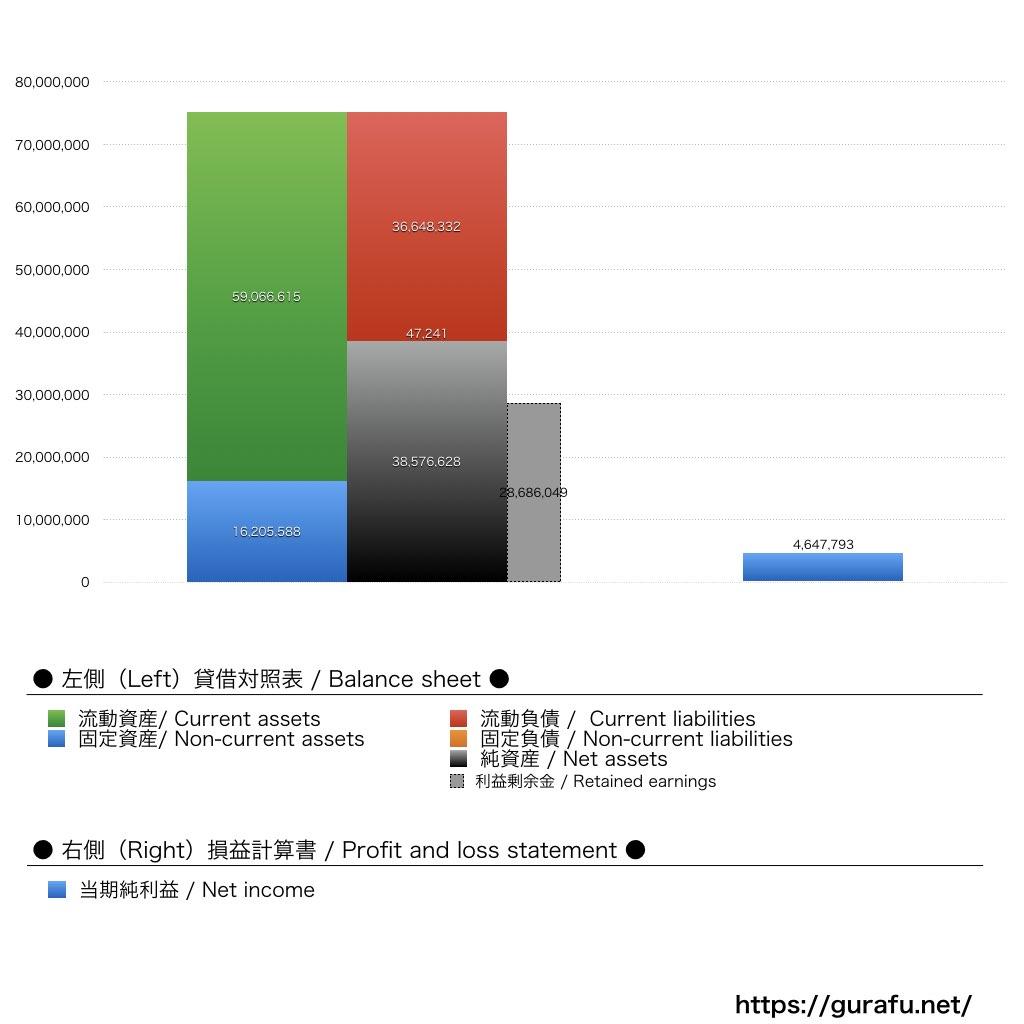 ケリングジャパン_BS_PL_比較グラフ