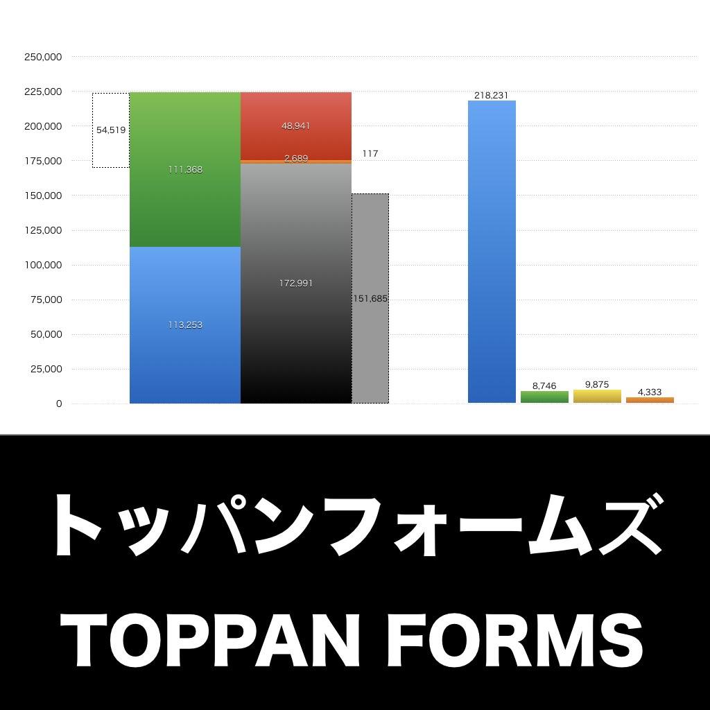 トッパンフォームズ_EYE_グラフ